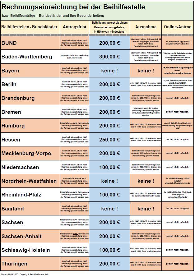 Beihilfe Bundesländer Tabelle Rechnungen einreichen
