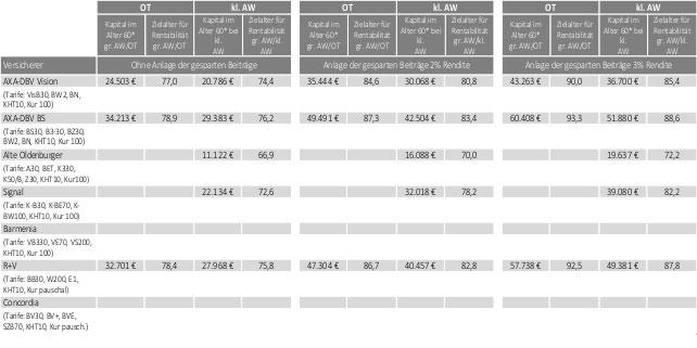 Anlageentwicklung Anwartschaft große kleine private Krankenversicherungen Tabelle