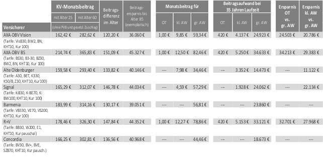 Anwartschaft große kleine Beitragsentwicklung private Krankenversicherungen Tabelle
